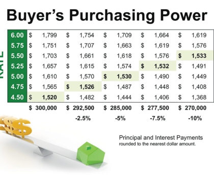 Here's why the pre-approved buyer trumps all